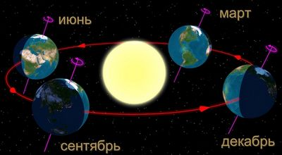 8 Интересных фактов о зимнем солнцестоянии