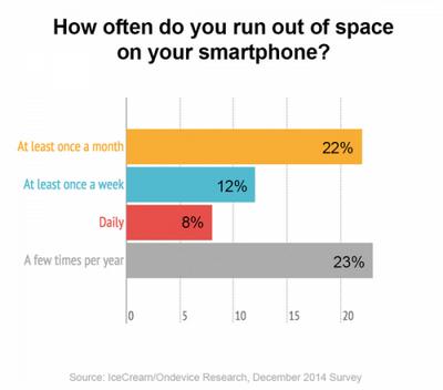 8% Владельцев iphone ежедневно удаляют информацию с устройства из-за нехватки памяти