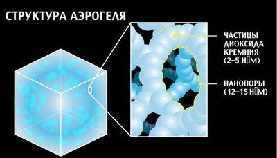 Аэрогель: вещество легче воздуха