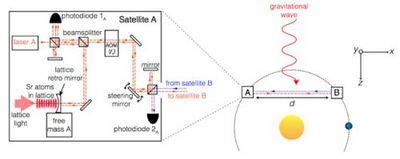 Атомные часы с оптической решеткой станут чувствительным элементом детектора гравитационных волн