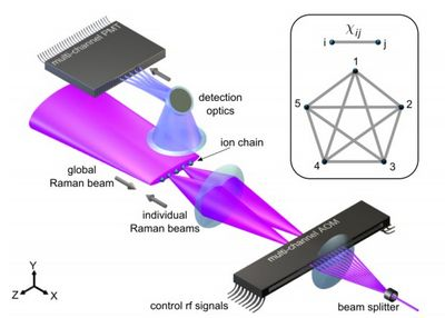 Физики создали программируемый квантовый компьютер на пяти кубитах