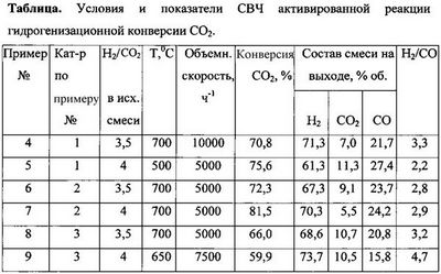 Фуллерен c-60 повышает эффективность технологий поглощения углекислого газа