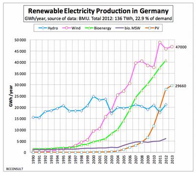 Германия ставит новый рекорд чистой энергии – 75%