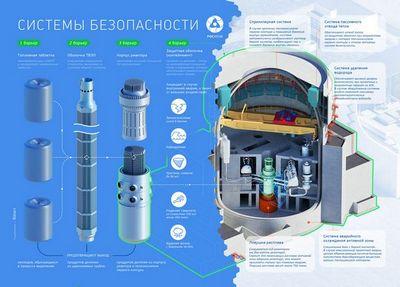 Ядерная безопасность: безопасные атомные электростанции