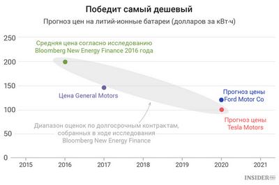 К 2020 году объем рынка литий-ионных аккумуляторов в россии вырастет в 20 раз
