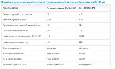 Композитная сетка rockmesh вошла в московский территориальный строительный каталог (мтск)