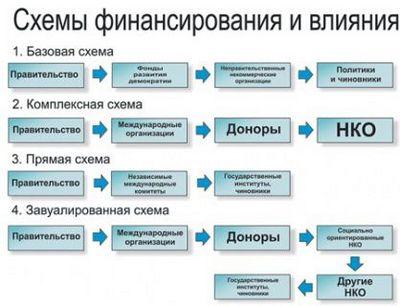 Кто финансирует цветные революции на постсоветском пространстве - «военные действия»