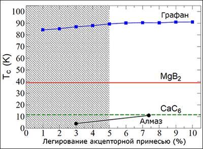 Легированный графан должен переходить в сверхпроводящее состояние при 90 к