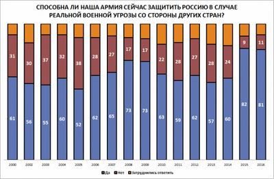 Левада-центр: 81% россиян считают, что российская армия сегодня способна защитить страну - «военные действия»