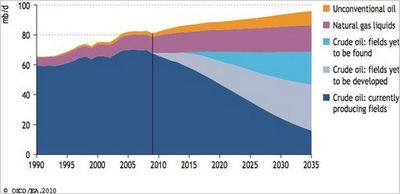Максимум добычи нефти остался в прошлом?!