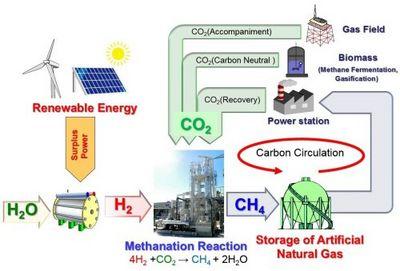 Начата разработка технологий крупномасштабного производства метана из атмосферного углекислого газа