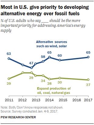 Намерение дональда трампа развивать углеводородную энергетику не находит поддержки американцев