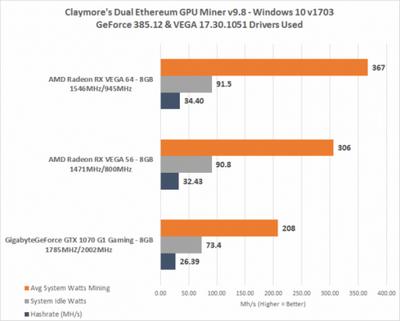 Некоторые майнеры всё ещё считают, что из видеокарты radeon rx vega 64 можно выжать 80 mh/s при добыче криптовалюты