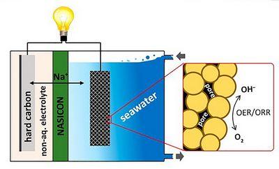 Новая батарея, активируемая морской водой, может заменить дорогие литиевые