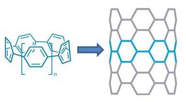 Новые строительные блоки для нанотрубок