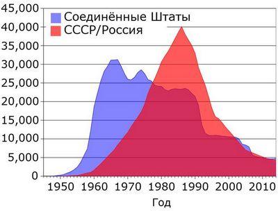 Операция анадырь: советское ядерное оружие на кубе