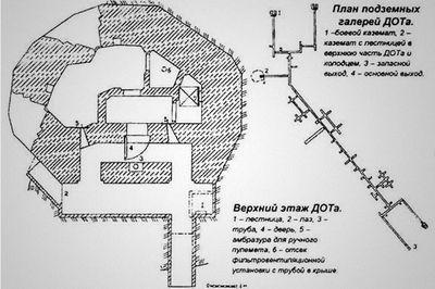 Памятник сталинской фортификации