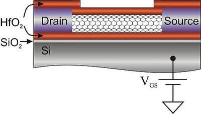 Первые успехи в создании коммерческой usb-памяти на основе нанотрубок