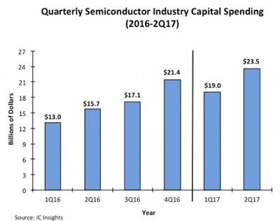 По оценке ic insights, в этом году капитальные вложения в полупроводниковое производство вырастут не меньше, чем на 20%