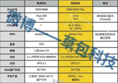 Появилась информация о конфигурации soc snapdragon 835 и snapdragon 660