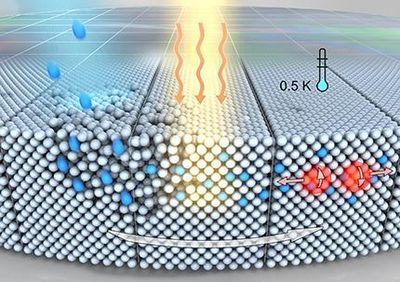 Получено сверхпроводящее состояние германия при атмосферном давлении: сверхпроводящие чипы близки к реальности