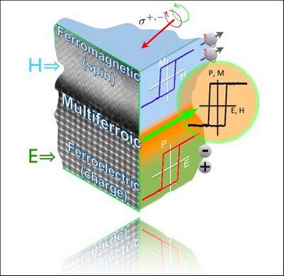 Продемонстрировано превращение материала в мультиферроик при комнатной температуре