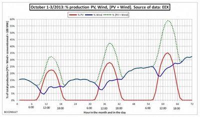 Рекорд производства возобновляемой энергии в германии