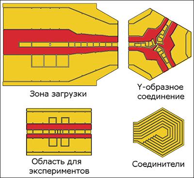 Сконструирована расширяемая ионная ловушка