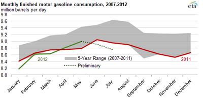 Снижение потребления нефти в сша