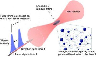 Создан самый быстрый в мире квантовый симулятор, работающий на атомарном уровне