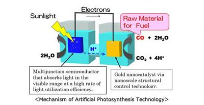 Специалисты toshiba создали эффективную технологию искусственного фотосинтеза: топливо и сырье можно будет получать из воздуха и воды
