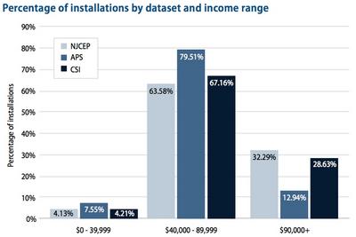 Средний класс – самый активный покупатель солнечных энергоустановок