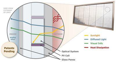Стекло генерирующее электроэнергию от pythagoras solar