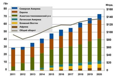Стоимость солнечных панелей к 2013 упадет до $1