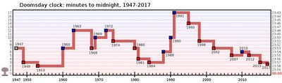 Стрелки часов судного дня приблизились к полуночи