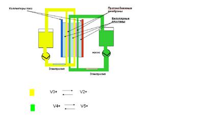 Термодинамический накопитель энергии