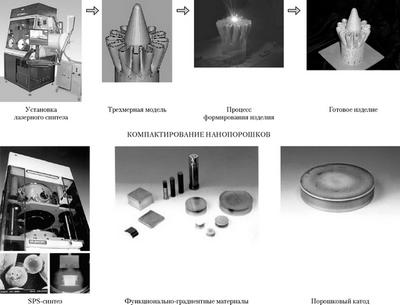 В москве представляют технологию промышленного производства нанокомпозитов из ижевска