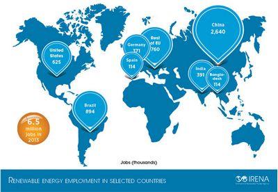 Возобновляемая энергетика — источник работы для 6,5 млн человек